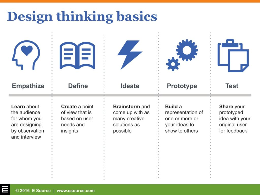 Design Thinking: Deep empathy and fast prototyping for